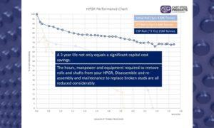 HPGR Performance Comparison